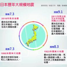 當災難來臨——不斷強化的日本防災系統